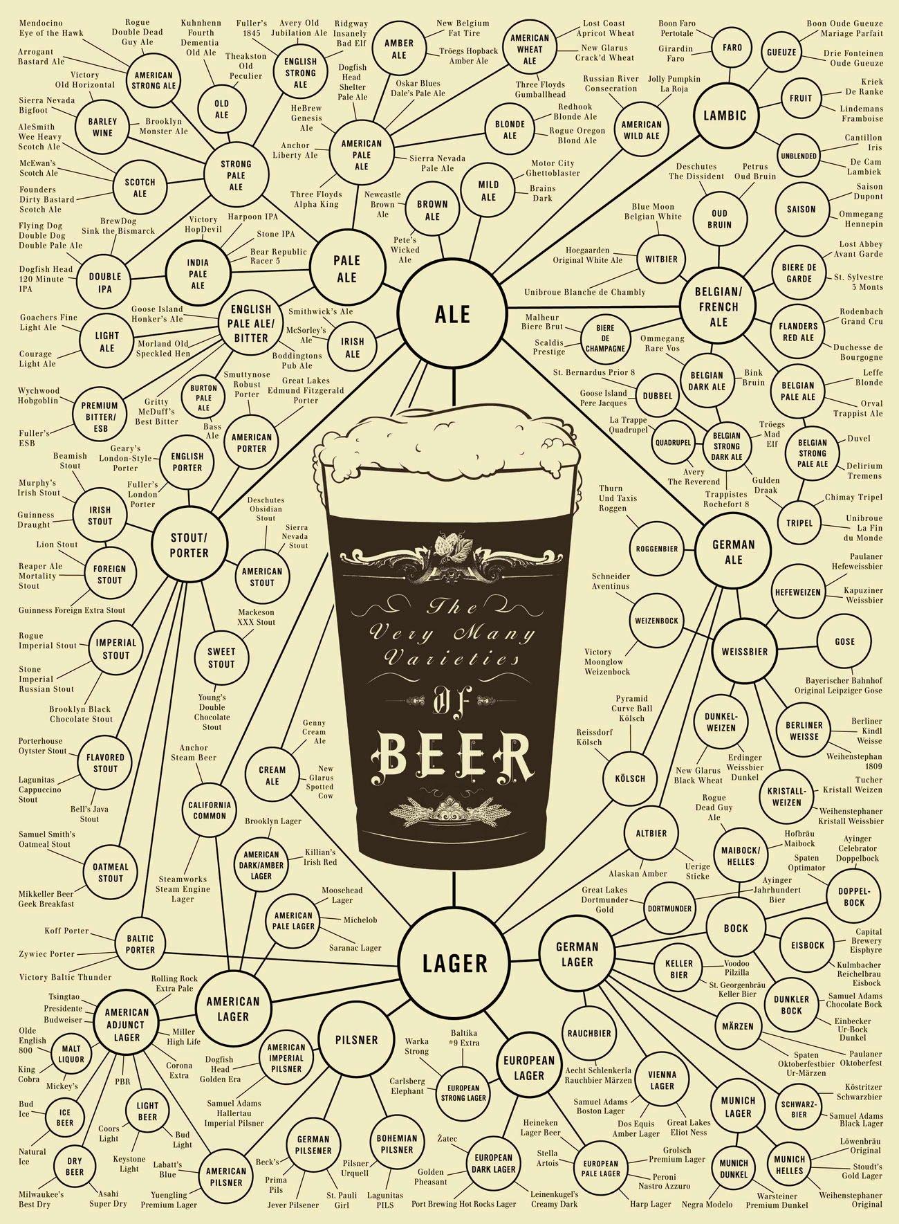 """""""Mapa"""" de los estilos de cerveza"""