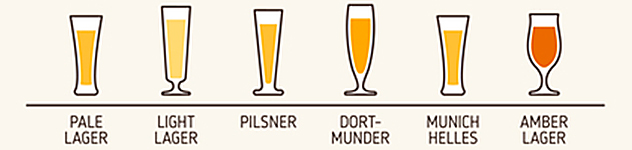 Cervezas estilo Lager