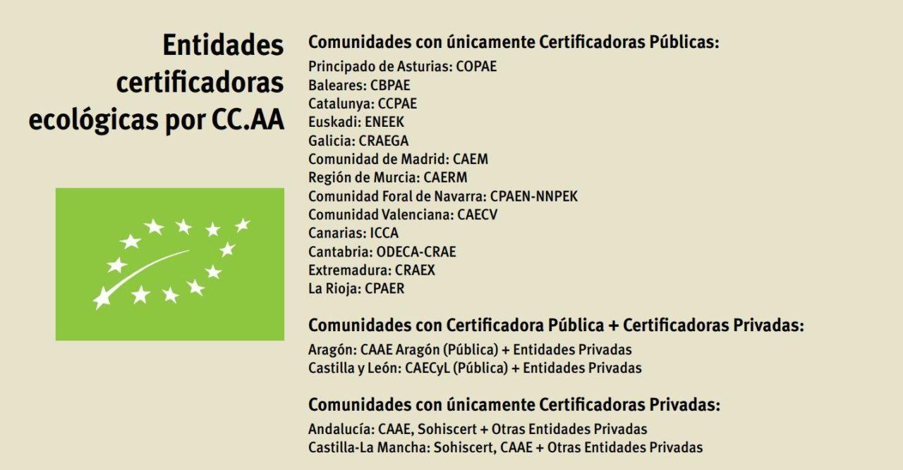 Entidades certificadores de producto ecológico en cada autonomía de España