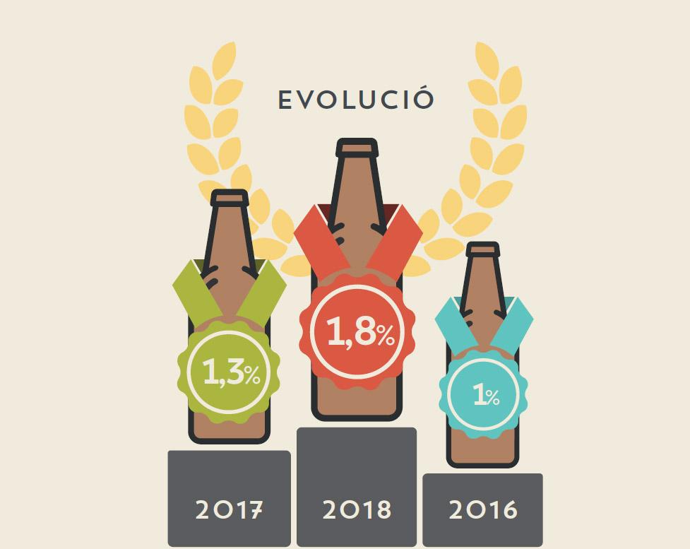 Evolución del consumo de cerveza artesana en Cataluña de 2016 a 2018