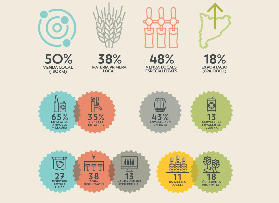 Datos del panorama de la cerveza artesana en Cataluña