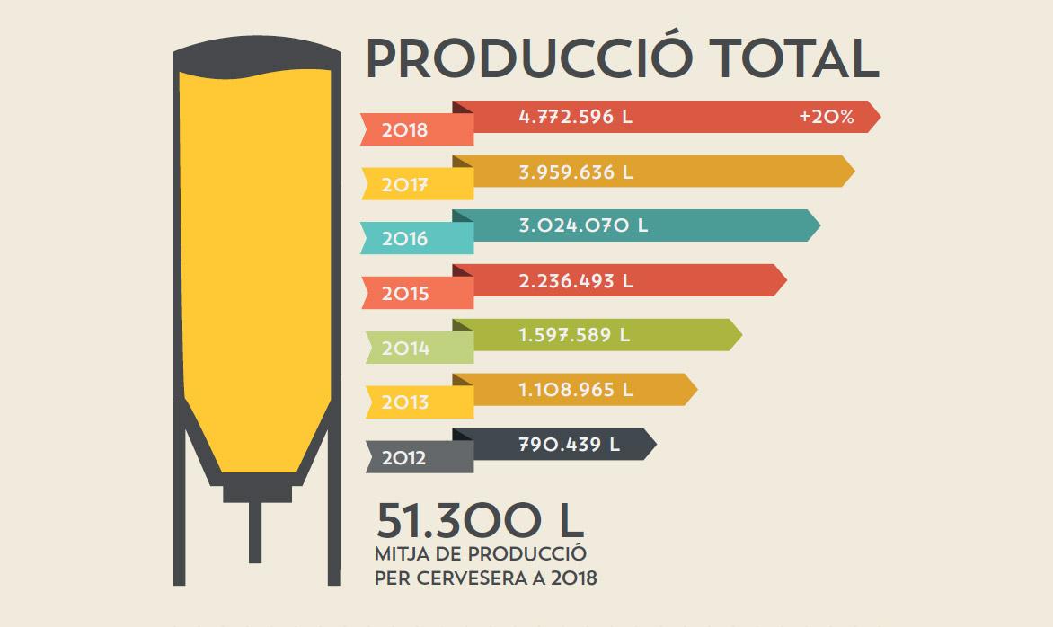 Producción cerveza artesana en Cataluña en 2018