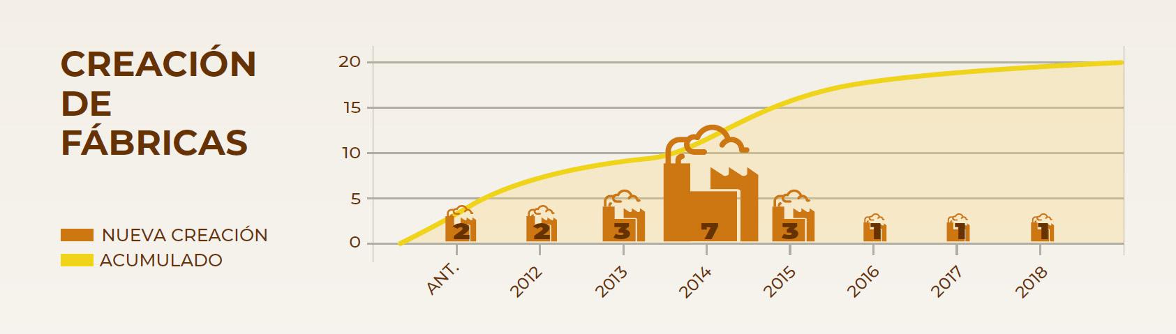 Número de nuevas fábricas de cerveza artesana en Euskadi por año