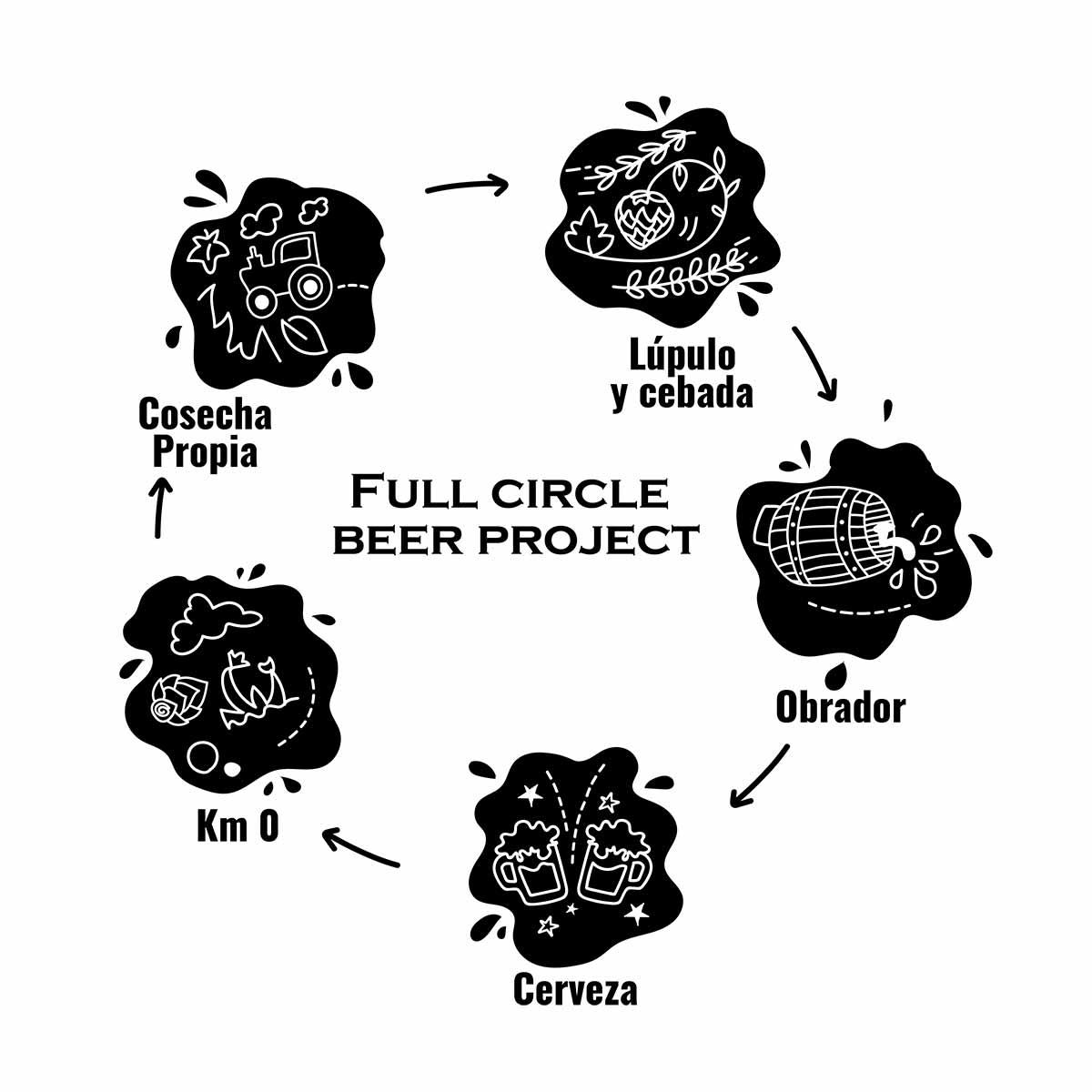 Ciclo 360 grados de fabricación de cerveza artesanal en Lo Vilot