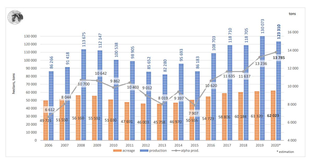 Producción mundial de lúpulo en 2020 según el International Hop Growers' Convention