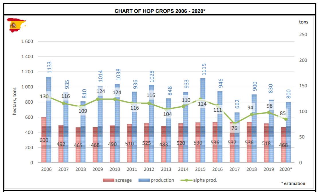 Datos de la producción de lúpulo en España según el INTERNATIONAL HOP GROWERS' CONVENTION