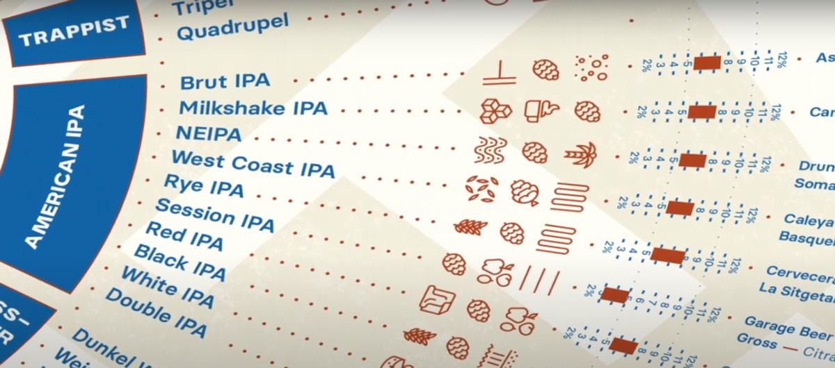 Mapa La Vuelta al Mundo cervecero en 91 estilos